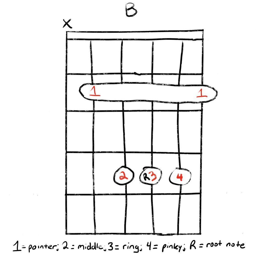 The B Chord The Easiest Way To Play It   Grow Guitar