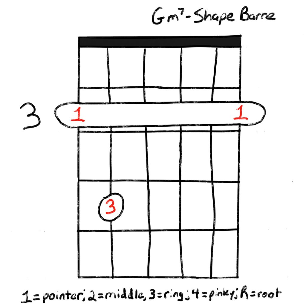 Learn How To Play The Gm15 Guitar Chord   Grow Guitar