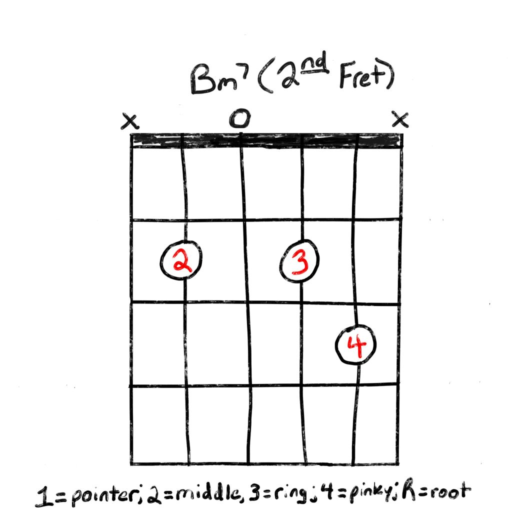 Learn How To Play The Bm15 Guitar Chord   Grow Guitar
